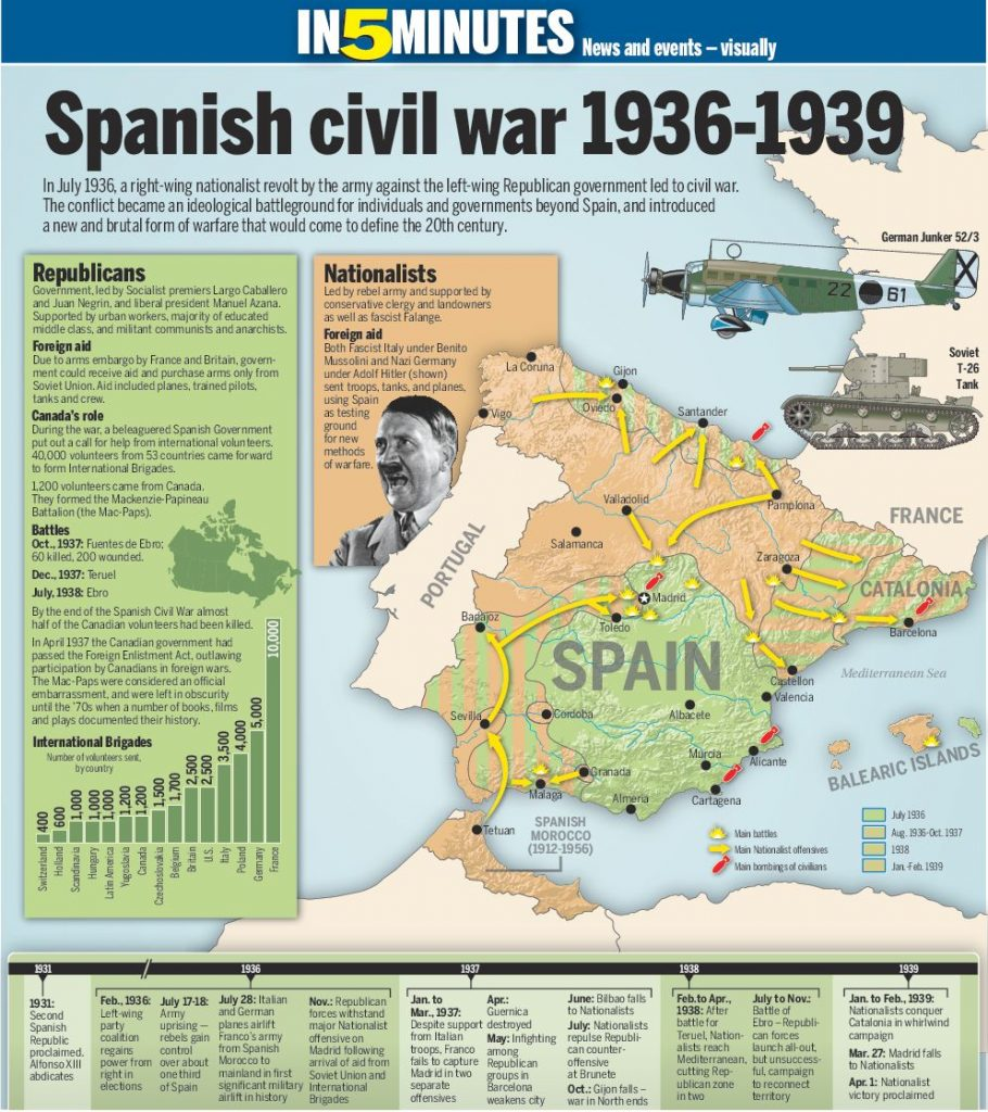the spanish civil war of 1936 essay U nleashed on 17 july 1936 by a military coup against the democratically elected government of the second republic, the spanish civil war was a rehearsal for the second world war the british.